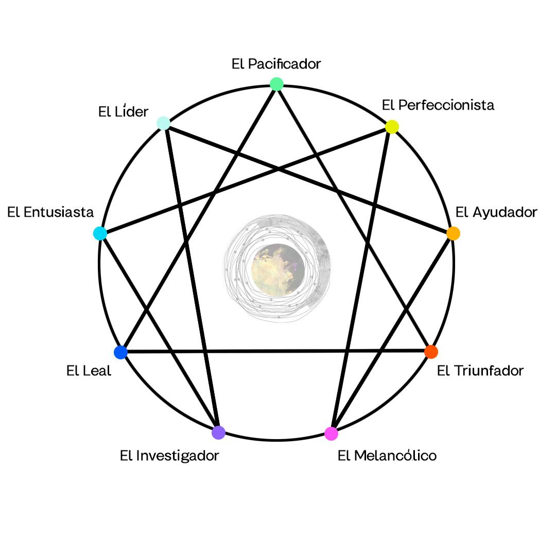 eneagrama eneatipos herramienta de desarrollo personal, crecimiento personal, rasgos eneatipos, que es eneagrama, cual es mi eneatipo, nueve eneatipos, test de eneagrama